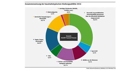 wasserverbrauch deutschland 2016 bioabf 228 lle umweltbundesamt