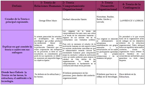 cuadros comparativos de las teorias administrativas cuadro comparativo