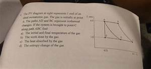 Thermodyanamics Pv Diagram