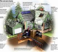 Off Grid Home Design by Green Homes