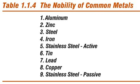 The Nobility Of Common Metals