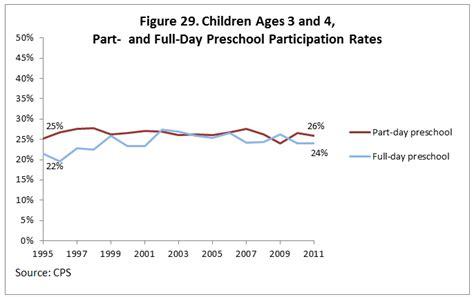 cps tuition based preschool child age aspe 361