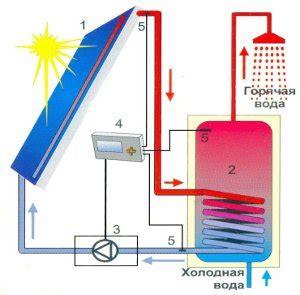 Накопители энергии для солнечных батарей