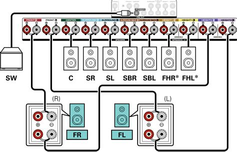 Speaker Configuration Amp Assign Settings
