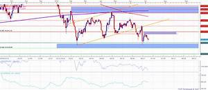 Nikkei 225 Technical Analysis: Index Approaching Prior ...