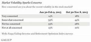 Market Volatility a Growing Concern for U.S. Investors