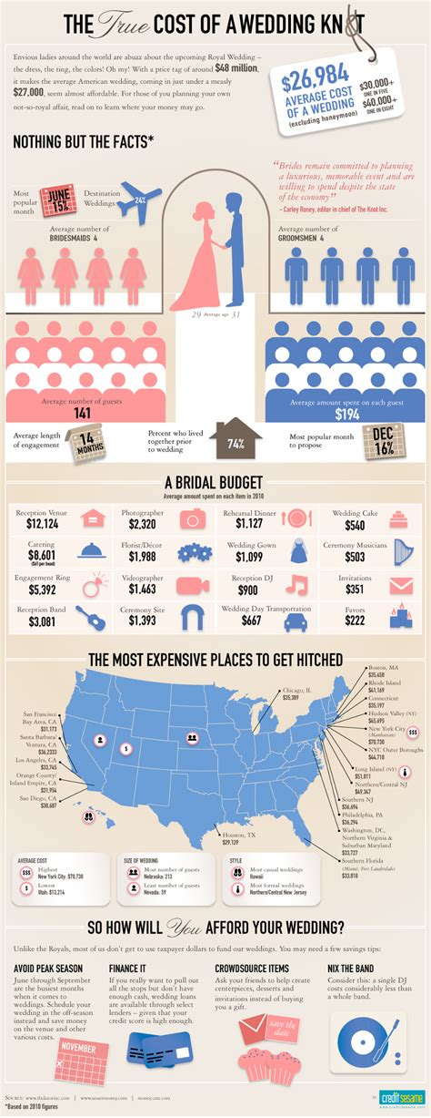 Average Cost Of A Wedding By State  Brandongaillecom