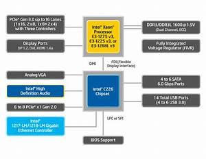 Intel U00ae Xeon U00ae Processor E3