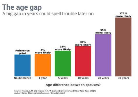 Love Quotes Big Age Gap