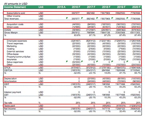 income statement saas company efinancialmodels
