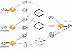 Sites And Networks  Path Selection  And Qos