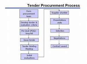 Tender Procurement Process Explained