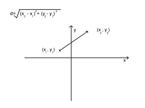 learn  cartesian plane distance formula