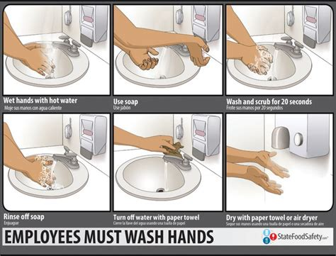 hygiene cuisine wash your right steps of handwashing poster the