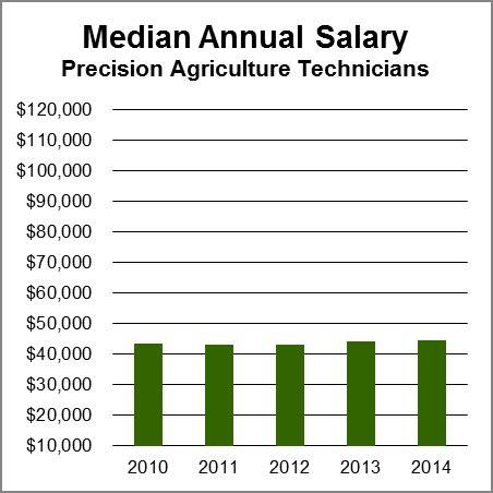 bureau of labor statistics careers precision agriculture technicians aag