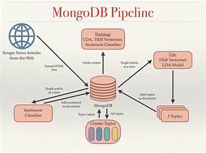 Training Machine Learning Models With Mongodb