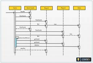 Sequence Diagram Template For Card Game  This Diagram