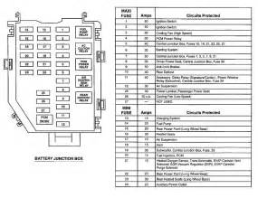 similiar compartment fuse box diagram 2001 lincoln town car navigator fuse box carcabin lincoln towncar fuse box car pictures