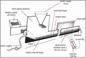 A Schematic Diagram Of The Experimental Flume For Bimodal