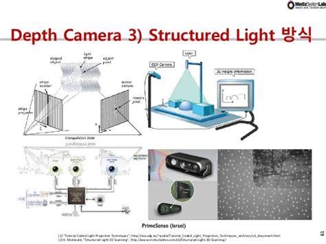 structured light scanning tutorial hci history