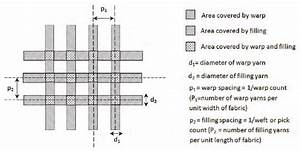 Cover Factor Calculation For A Plain Weave Fabric In Woven Fabrics