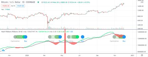 Bitcoin started as the domain of researchers and fringe libertarians, then illicit transactions (silk road), then the podcast about great technology companies and the stories and playbooks behind them. Bitcoin Fundamentals Paint Bullish Picture Despite Latest Pullback - Crypto Headlines