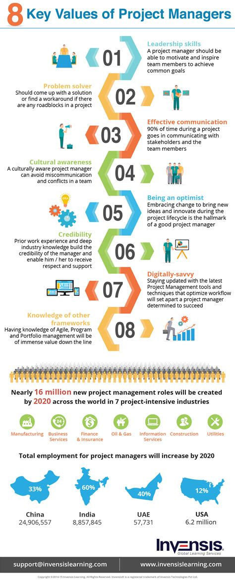 8 Key Values of Project Managers Infographic - e-Learning ...