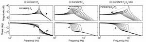 Frequency Response Diagrams For Different Types Of