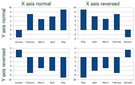 excel bar chart negative values  axis charting positive