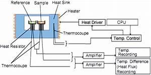 Schematic Diagram Of A Heat Flux Differential Scanning Calorimeter