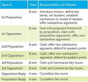 first speaker debate template - how to judge world schools debate national speech