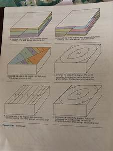 Solved  Block Diagram Analysis And Interpretation Activity