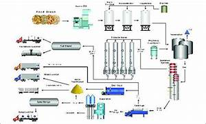 Raj Process Equipments