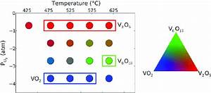 Overview Of The Observed Vanadium Oxide Phases After One