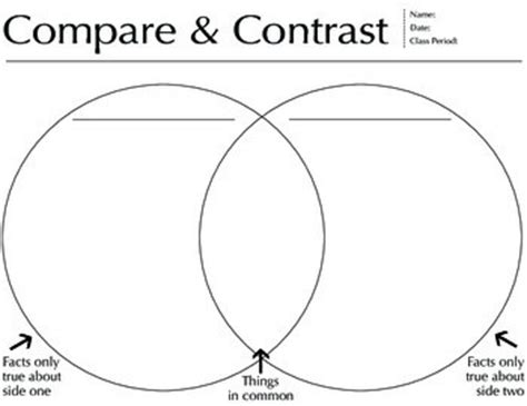 compare contrast venn diagram worksheet