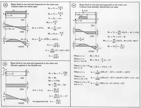 beam deflection formula table deflection of a beam equation