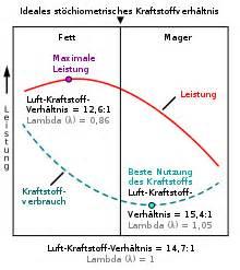 Dichte Gas Berechnen : verbrennungsluftverh ltnis ~ Themetempest.com Abrechnung