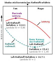 Luftmasse Berechnen : verbrennungsluftverh ltnis wikipedia ~ Themetempest.com Abrechnung