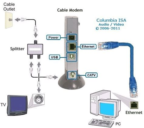 Charter Telephone Wiring Diagram by 6 Best Images Of Charter Cable Hook Up Diagram Cable