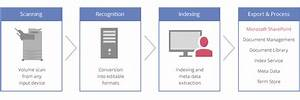 sharepoint how does it work document scanning With document recognition library