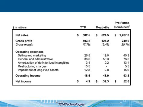 proforma financial statements