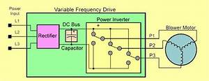 How Does A Vfd Control Motor Speed