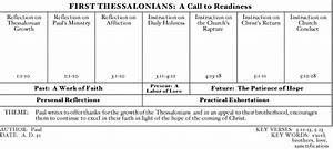 Daily Truthbase  1 Thessalonians 1