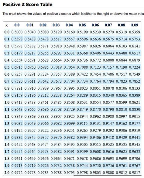 statistics find   score   percentile mathematics stack exchange