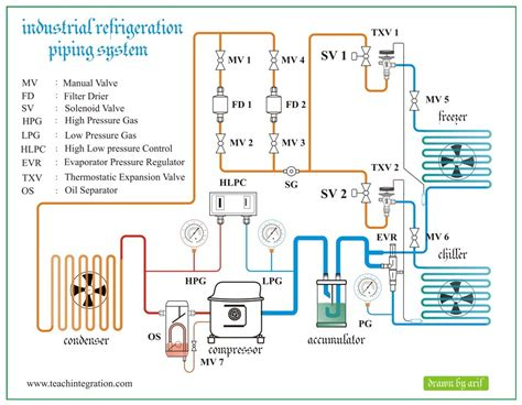 Refrigeration Piping Diagrams