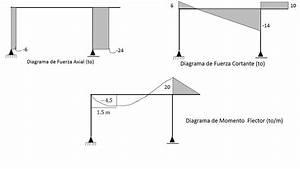 Diagramas De Momento Flector  Fuerzas Cortantes Y Fuerzas