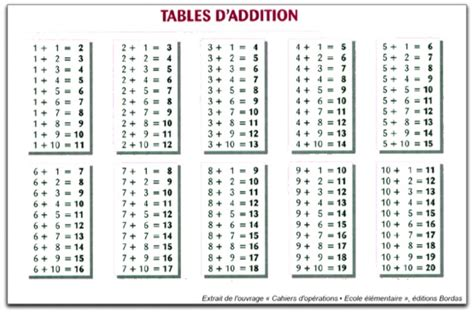 imprimer table de soustraction search results calendar