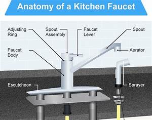 The 16 Parts Of A Kitchen Faucet  Diagram