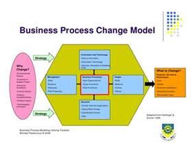 business process design business process design 2008