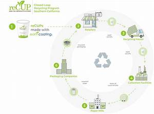 Recup By Smart Planet Technologies  U2014 How It Works